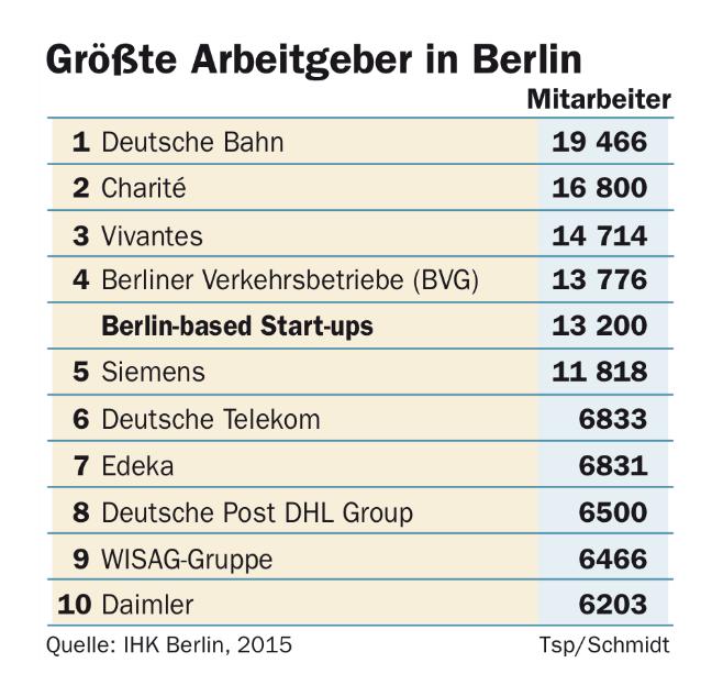 grootste-werkgevers-berlijn-IMG_2519