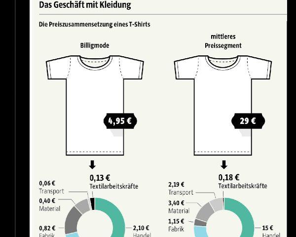 T-shirt-prijsopbouw